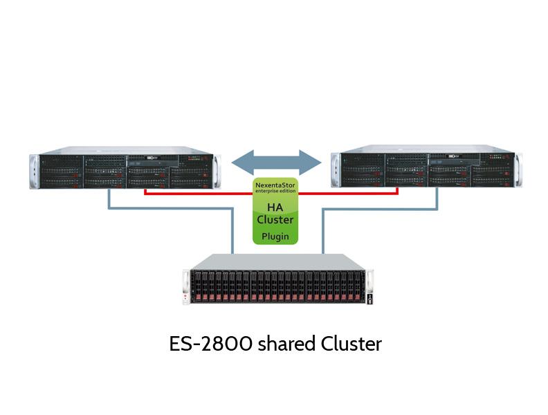 EUROstor ES-2800 Nexenta Cluster mit Shared JBOD