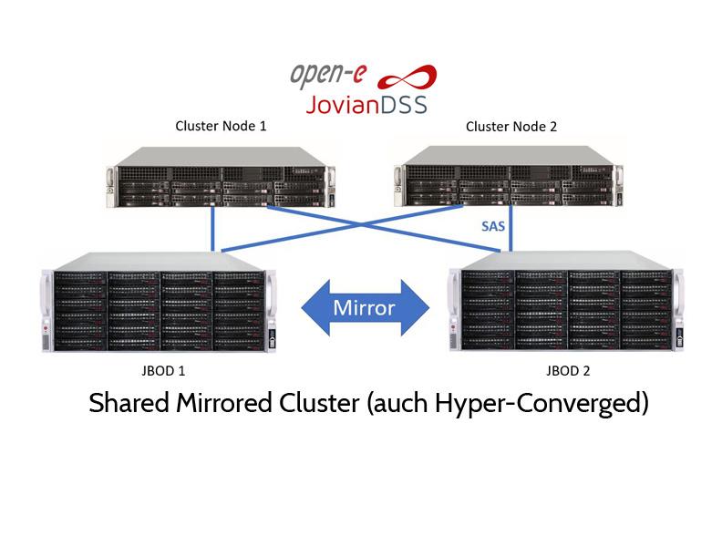 ZFS Cluster mit gespiegelten JBODs