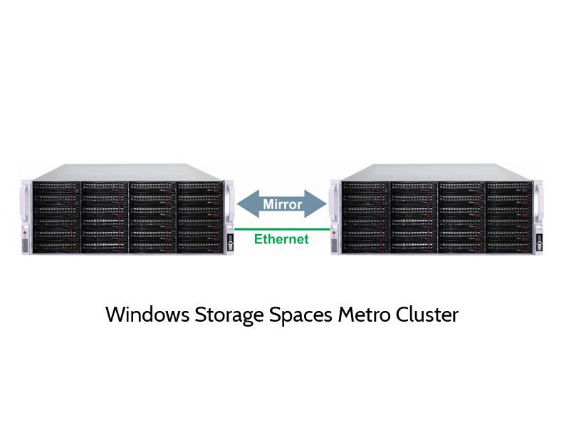 Windows Storage Spaces Metro Cluster
