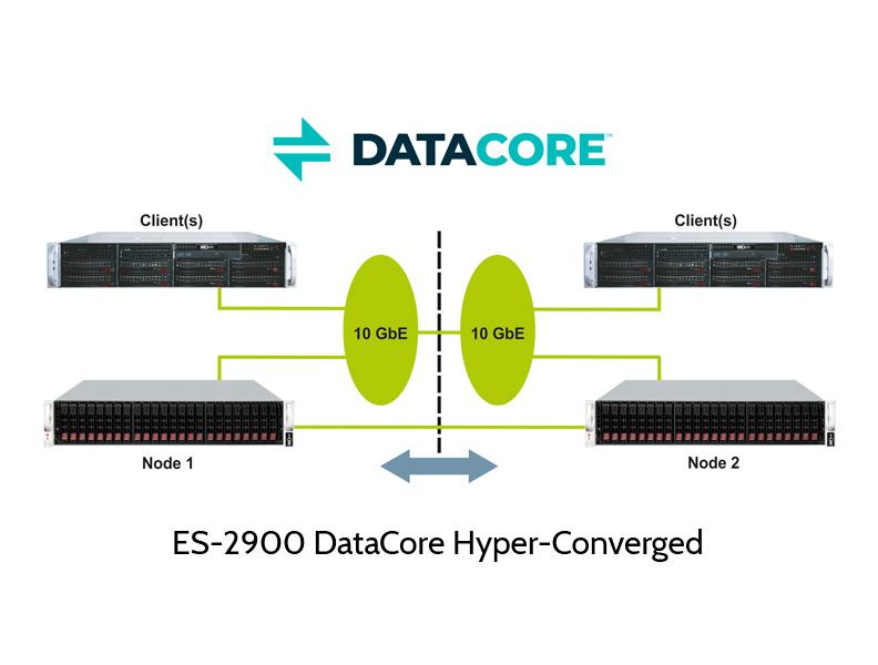 Hyperconverged Cluster mit DataCore