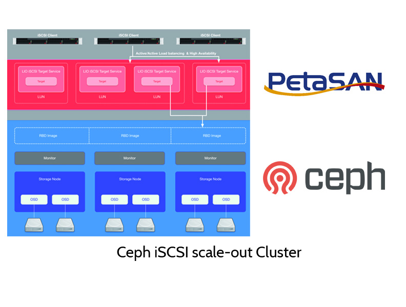 concept of ceap based iSCSI cluster