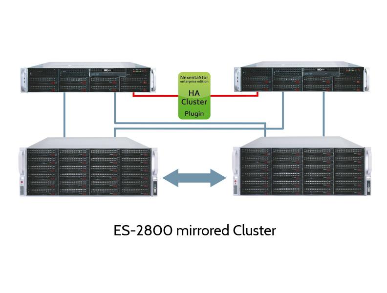 EUROstor ES-2800 Nexenta Cluster mit gespiegelten JBODs