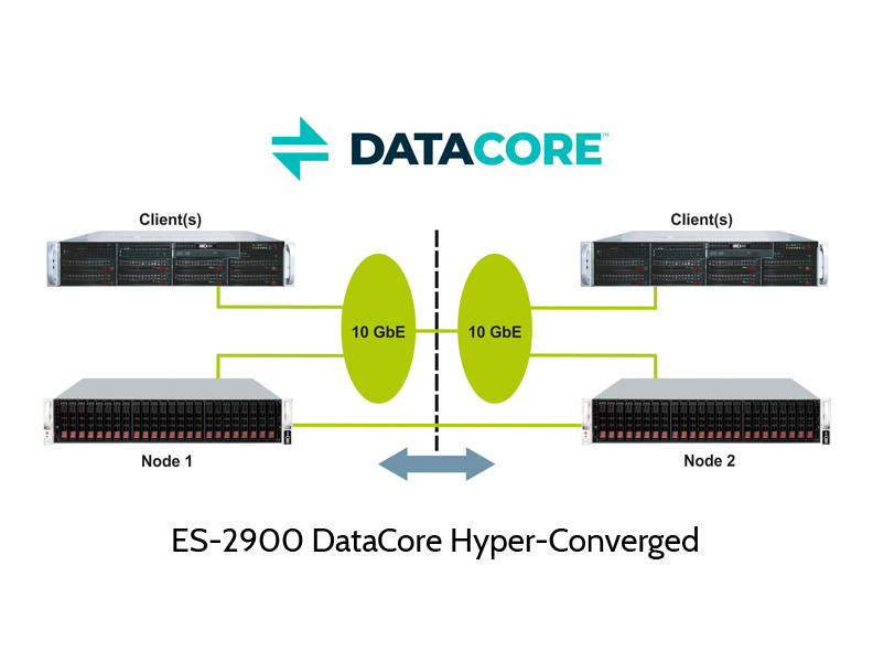 ES-2900 hyperconverged cluster with DataCore software
