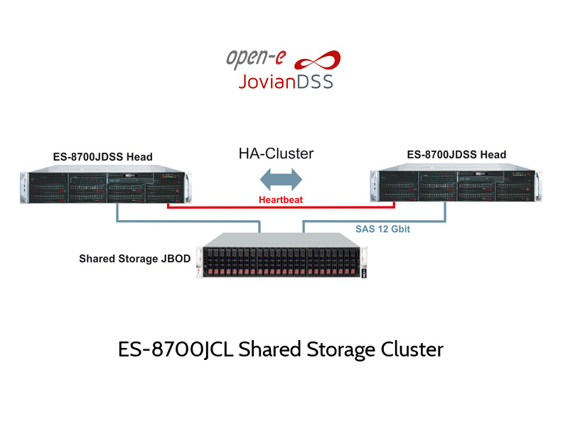 ES-8700J ZFS Cluster mit shared Storage JBOD