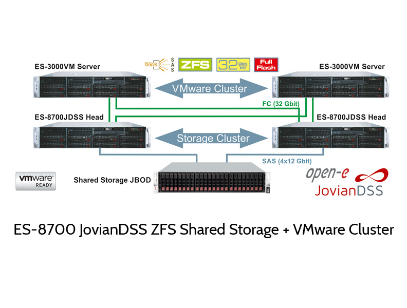 JovianDSS FC Cluster with VMware Cluster